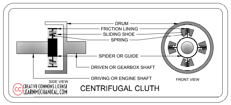 parts of centrifugal clutch