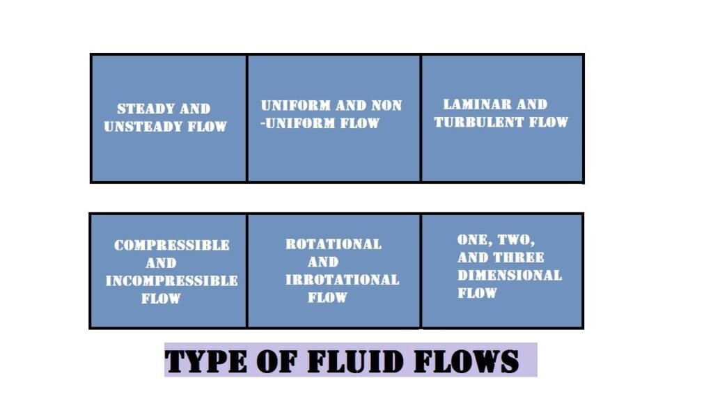 Image of Types of Fluid flow