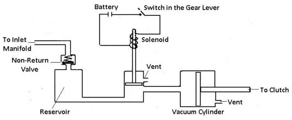 vacuum clutch diagram