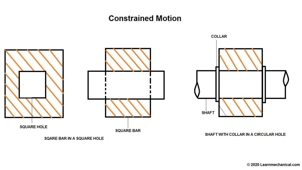 completely constrained motion