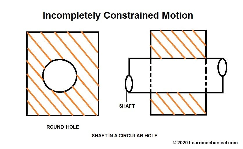 Incompletely Constrained MotioN