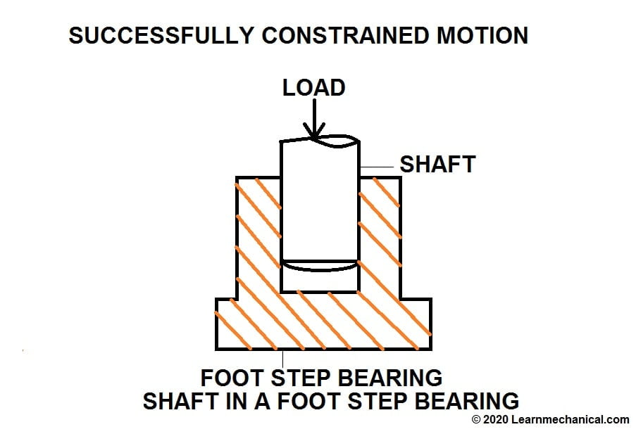 successfully constrained motion