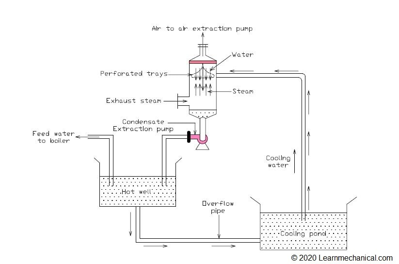 Counter flow condenser