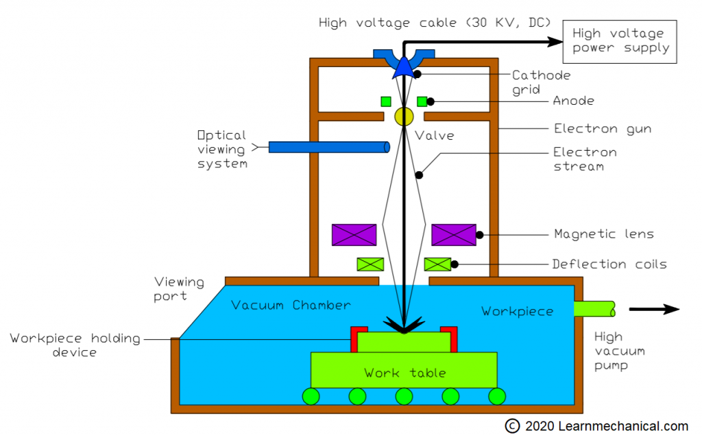 Diagram of Electron Beam Welding Machine