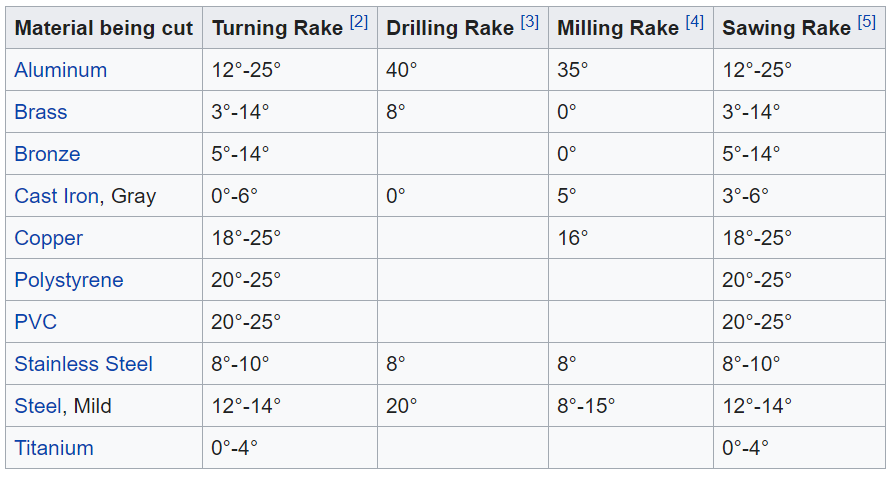 Recommended rake angles for various machining operations
