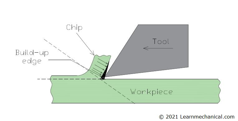 Continuous Chip with Built-up Edge