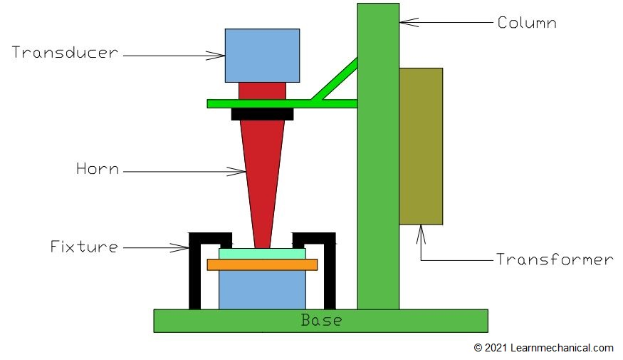 Ultrasonic Welding Construction or Parts